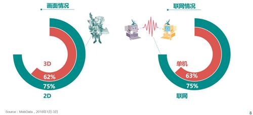 MobData Q1数据报告:手游用户最爱空战和策略塔防,9成系无车族