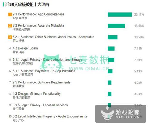 1.4 万款 App 集中下架,同一开发商下架 372 款,苹果再次引发下架风波!