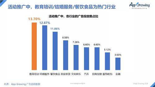 国内首份抖音广告分析报告,游戏行业广告投放占比最多