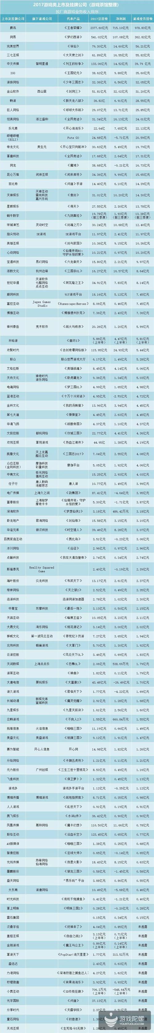 上市游戏公司Top 100:25家厂商游戏收入破10亿 小厂纷纷摘牌新三板
