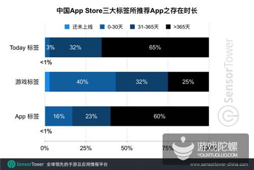 iOS 11后,网易腾讯旗下手游获推荐次数最多,分别为66次和52次