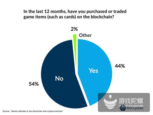 46%玩家用区块链交易,区块链游戏仍有想象空间