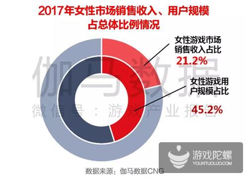 伽马数据发布女性游戏报告:2017收入430亿 还有百亿空间