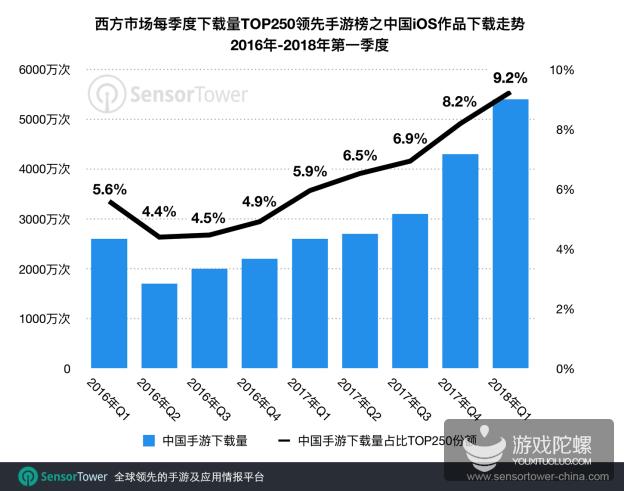 中国手游出海西方:2018年第一季度下载吸金量及市场份额创新高