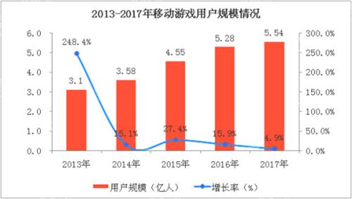 """H5游戏蹿红  云服务商如何实力""""应援"""""""