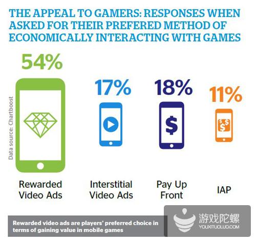 《2018年移动游戏广告报告》:广告逐渐被更多游戏公司重视