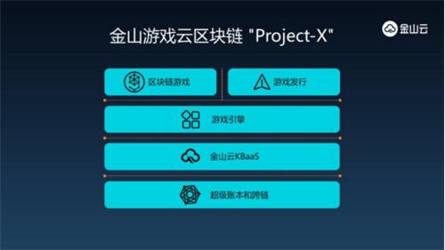 """金山云发布区块链游戏全生态 """"Project-X"""""""