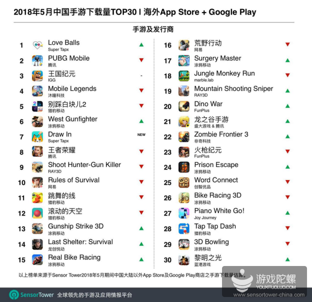 5月出海手游TOP30:《荒野行动》首次登顶收入榜单,《Love Balls》海外下载量第一