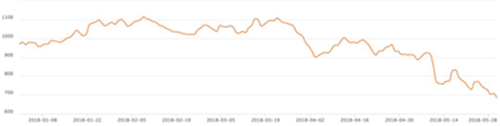 """1-5月买量大盘:游戏、公司数量全线下降——""""只会买量,必死无疑!"""""""