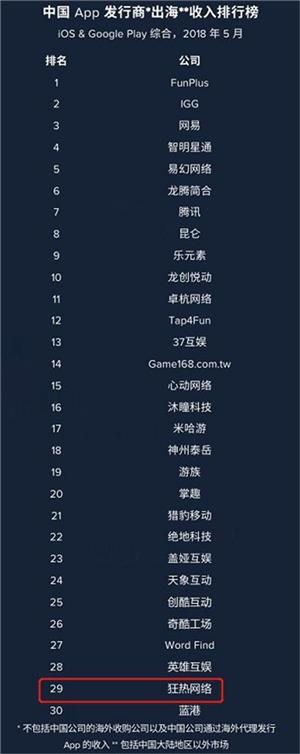 游戏发行新兵到出海Top 30只用不到两年,狂热网络(Avid.ly)是怎样做到的?