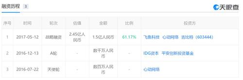 TapTap获得两亿元B轮融资,估值将达22亿元