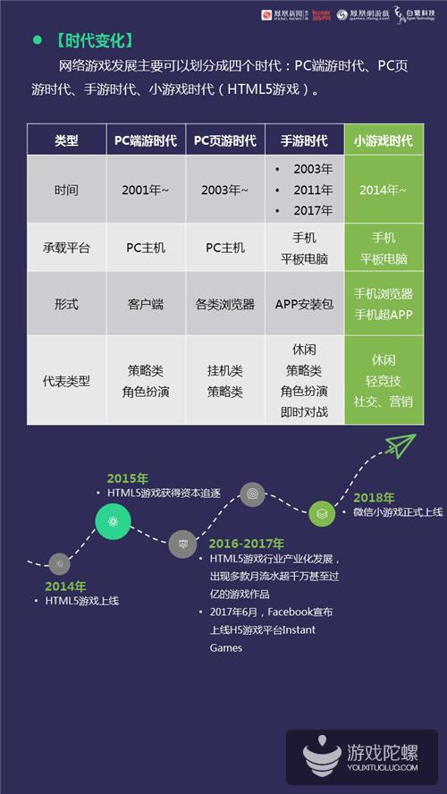 《2018年小游戏行业白皮书》发布 市场规模预计300亿