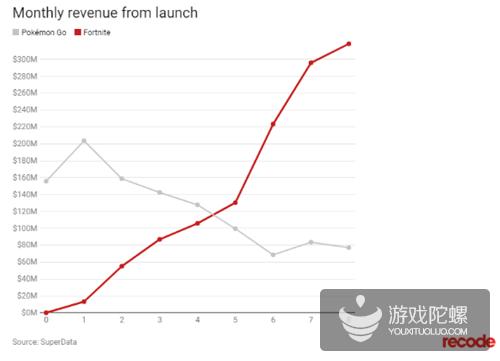 《堡垒之夜》创F2P游戏记录:月营收达3.18亿美元