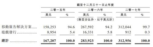 汇量科技将赴港IPO:2017年营收21亿元,年利润1.8亿元