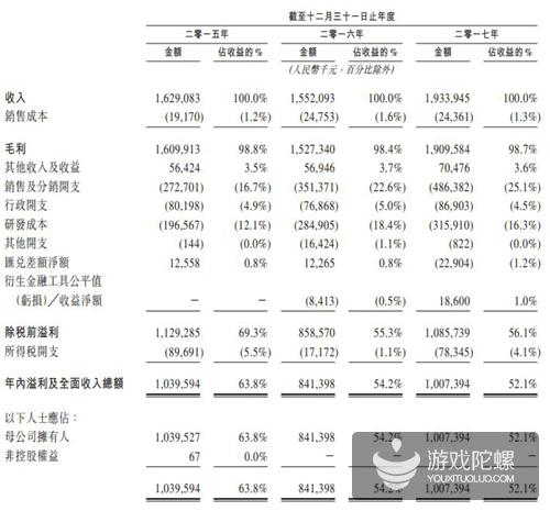 多益网络赴港IPO:去年总营收19.34亿元,年利润10亿元