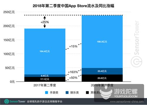 2018年Q2中国App Store吸金237亿元,手游占79%