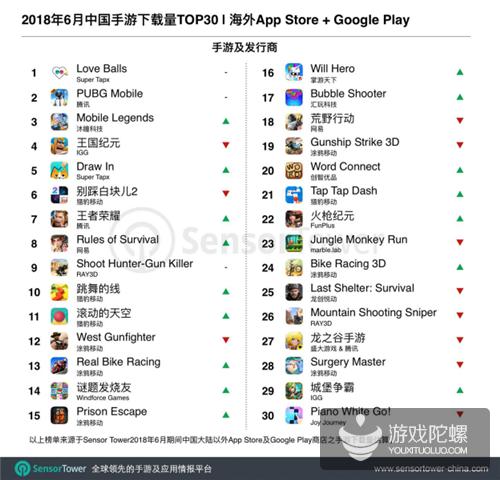 6月出海中国手游TOP30:《荒野行动》再次登顶收入榜,《Love Balls》继续海外下载量第一