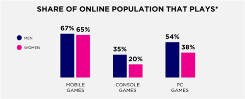 Newzoo: 今年,台湾1450万游戏玩家预计消费13亿美元