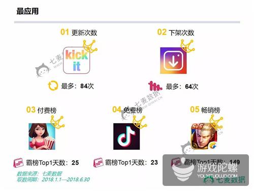 2018上半年App Store大数据盘点 | 王者荣耀VS抖音,谁能卫冕霸榜之王?