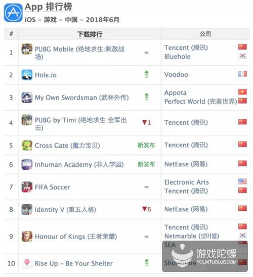 """App Annie六月榜单:MMO""""回归"""",""""轻度""""来袭,还有出海排名"""