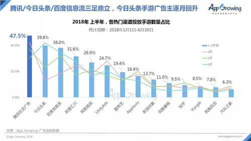 2018年上半年中国手游买量市场分析报告