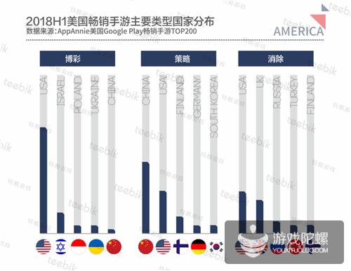 Teebik:2018H1全球手游市场报告之美国篇