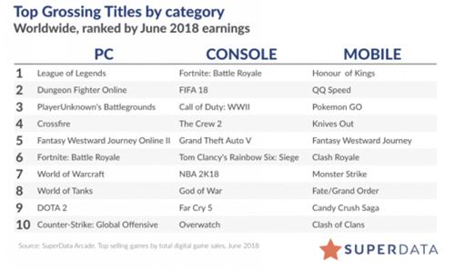 全球数字游戏6月营收91亿美元,《PUBG》PC销量剧增至470万份