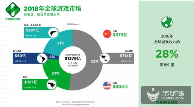 Newzoo发布2018年全球游戏市场预测报告:中国预计收入379亿美元稳居世界第一