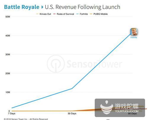 《堡垒之夜》手游下载数破1亿,游戏内购狂揽1.6亿美元