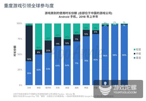 2018上半年中国出海游戏收入同比增长达40%,重度游戏依旧是吸金主力