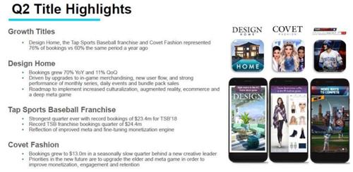 Glu Mobile Q2营收9020万美元,《房屋设计》预订收入达3820万美元