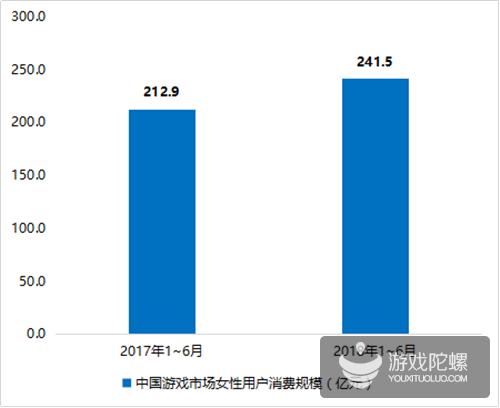 2018年上半年收入Top20手游:腾讯网易占八成,前者10款,后者6款