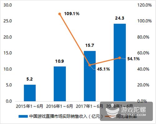 2018年上半年收入Top20手游:腾讯网易占80%,前者10款,后者6款