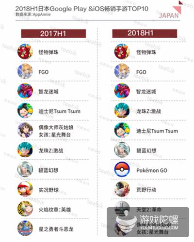 Teebik Games:2018H1全球手游市场报告之日本篇