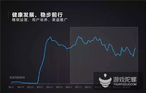 TalkingData解读四类游戏生命周期健康度