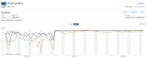 "App Annie 7月指数:紫龙互娱冲进中国收入前三《PUBG MOBILE》新""玩法""强势吸金"