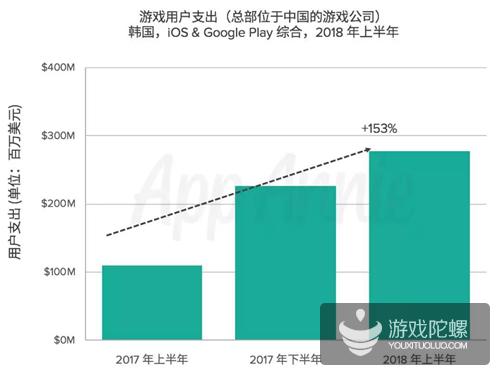 2018年上半年中国手游出海韩国成绩单:营收超2.5亿美元,同比大涨153%