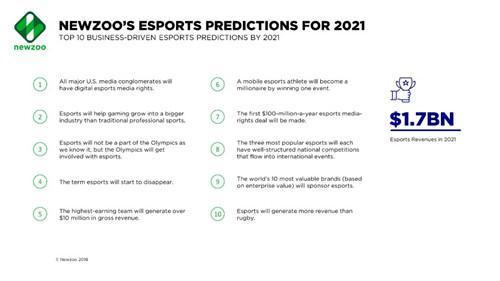 Newzoo:到2021年电竞10大商业预测