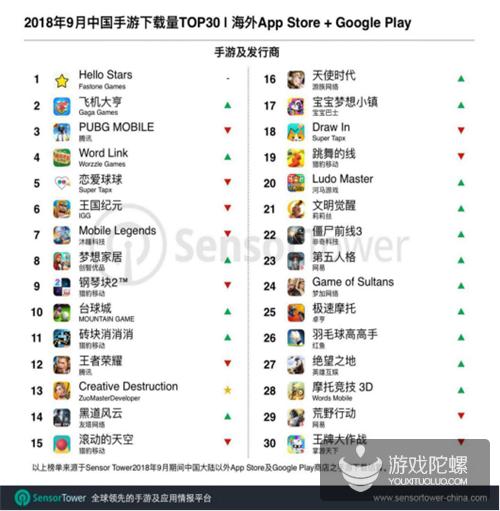 """9月出海下载榜TOP30:网易、英雄互娱""""战术竞技类""""新游上榜"""