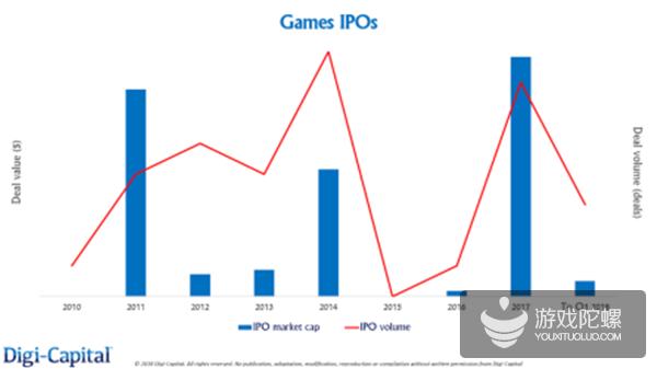 250亿美元!前三个季度全球游戏业投资并购IPO交易额创历史新高