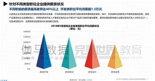 游戏人才薪资报告:近四成人月薪过万,上海工资最高
