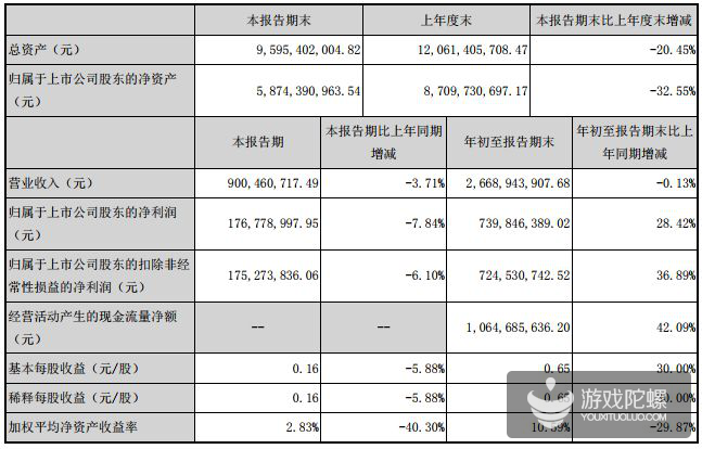 棋牌圈最新财报:3家公司累计营收20亿,闲徕互娱前三季度净利润9.38亿