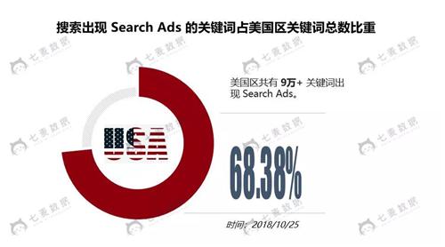 13万+ Search Ads数据分析,我们发现了这些关键词误区!