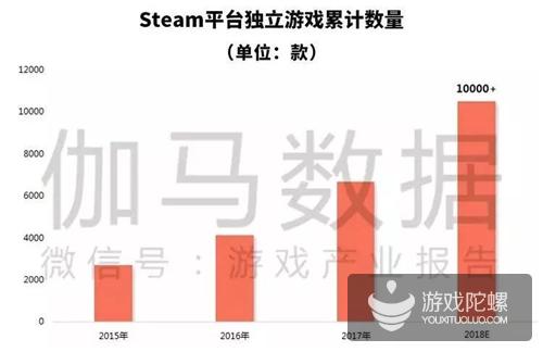 伽马数据《2018年独立游戏发展状况报告》发布: 用户2亿 资讯指数暴涨10倍