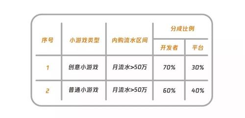 小游戏推四大鼓励措施,分成比普通小游戏高10~20%
