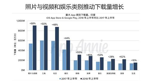 2018年上半年印度市场:下载量全球第2,IGG居中国公司收入榜首