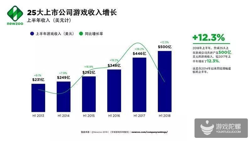 2018年上半年全球25大游戏公司收入500亿美元 同比增幅较2014年来新低