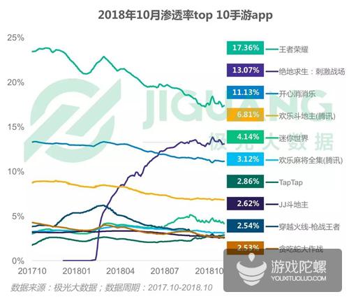 极光大数据2018手游年报:用户规模达6.13亿,《王者荣耀》成唯一MAU破亿游戏
