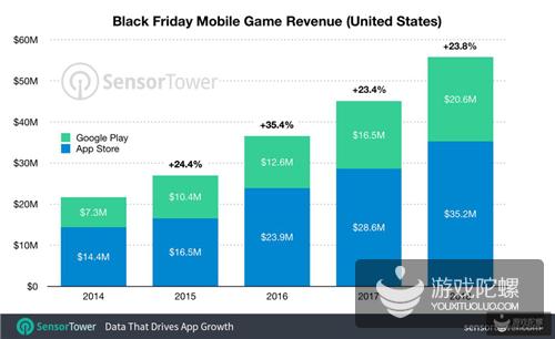 "Supercell两款游戏日流水超2000万,""黑五""大促拉动玩家消费"