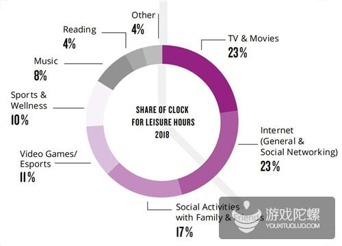 YouTube游戏视频不容小觑 这是近7成美国玩家的首选